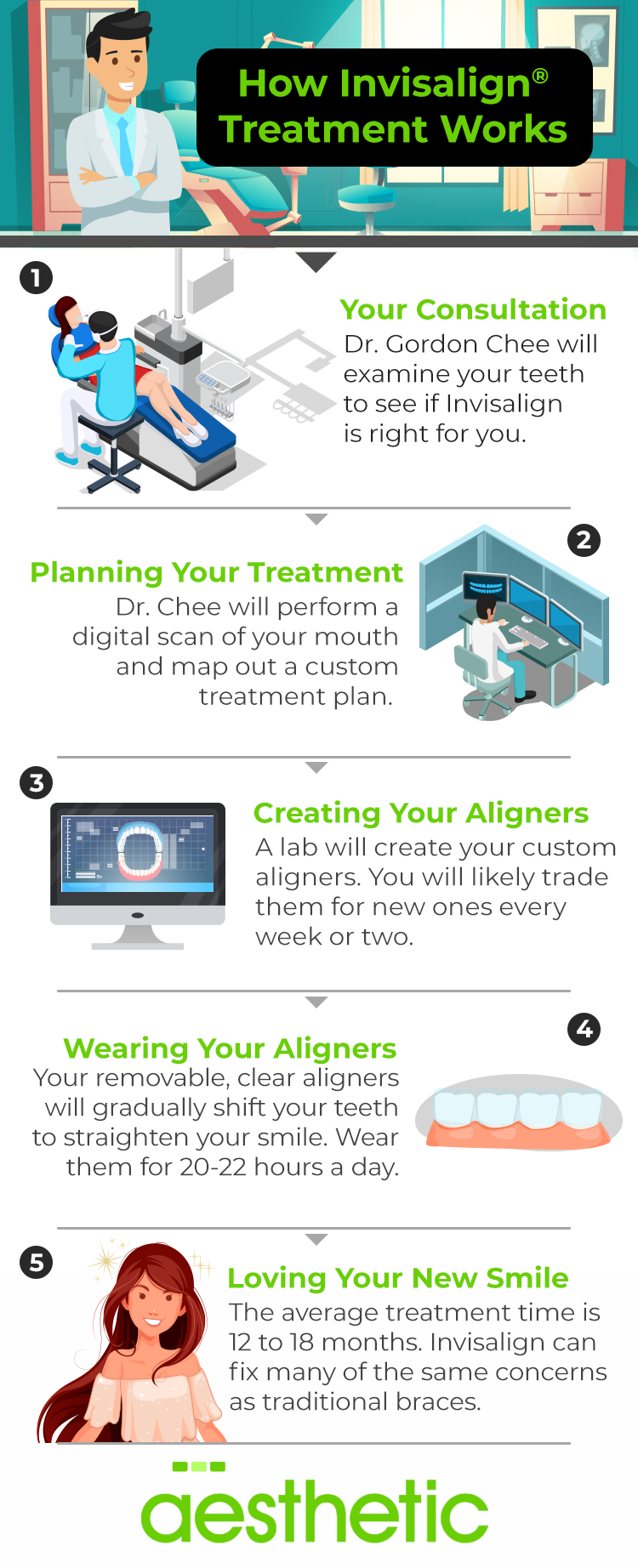 Infographic about how Inviaslign works at Aesthetic Dental Studio